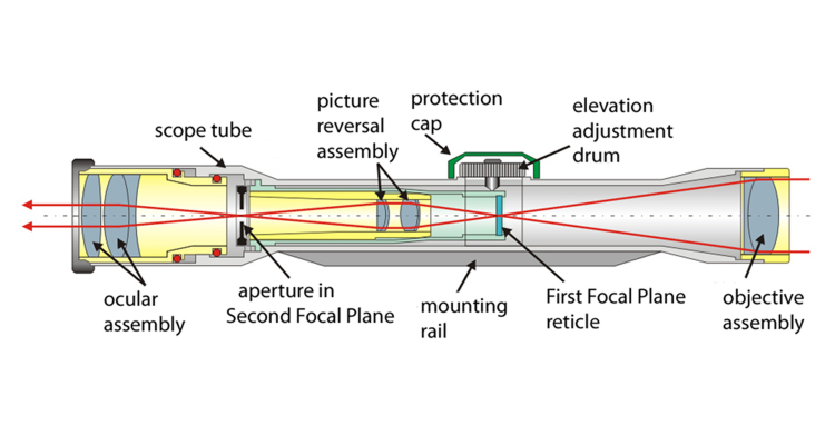 Telescopic_sight_internals