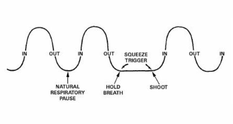 Shooting Technique